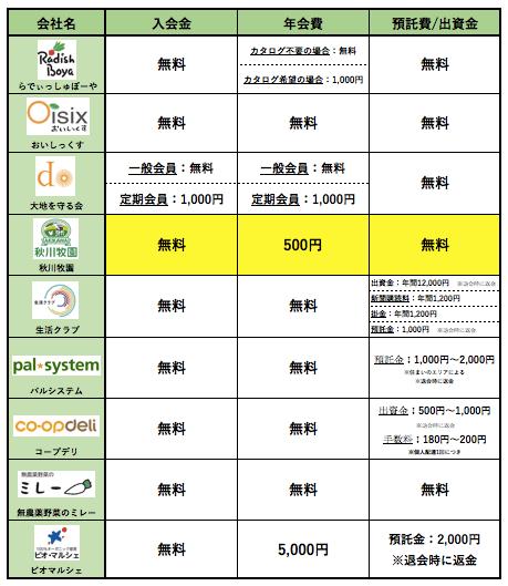 秋川牧園メリットデメリット・評判34