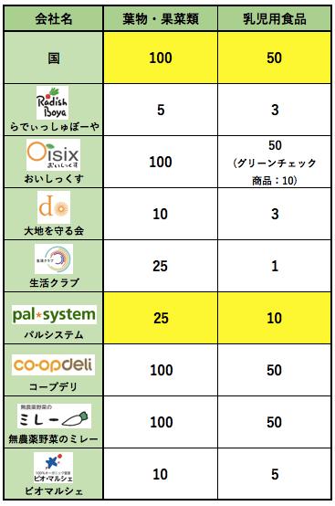 パルシステムメリットデメリット・評判34