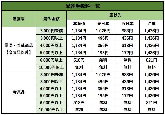 秋川牧園メリットデメリット・評判71