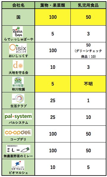 秋川牧園メリットデメリット・評判38