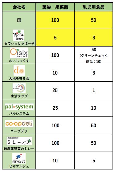 らでぃっしゅぼーやメリットデメリット・評判50