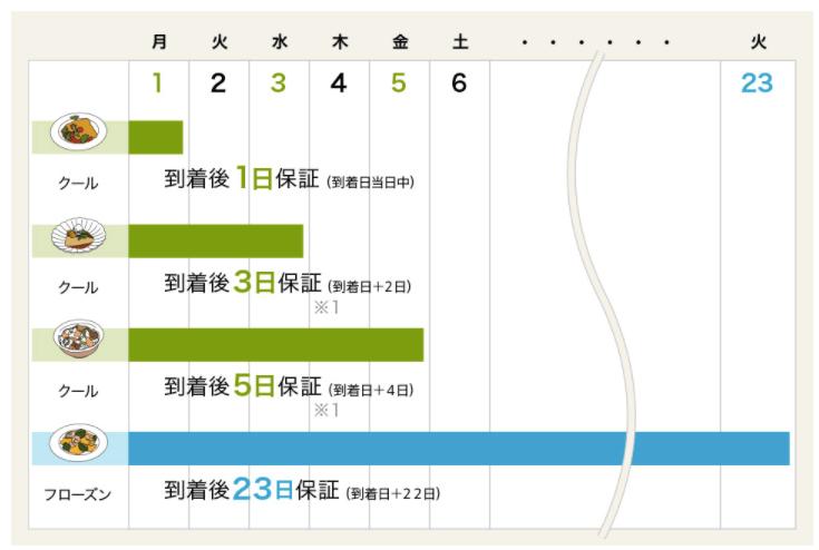 キットオイシックス小倉優子口コミ・評判17