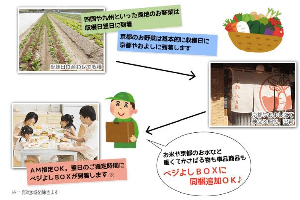 京都やおよし・口コミ・評判・メリット・デメリット32
