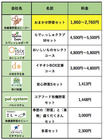 無農薬野菜はにーびーの口コミ・評判・メリット・デメリット32