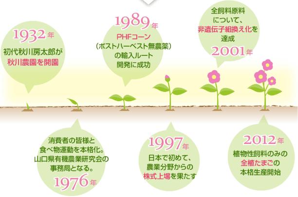 秋川牧園の新お試しセットの口コミ・他社比較・値段・おすすめ利用方法8