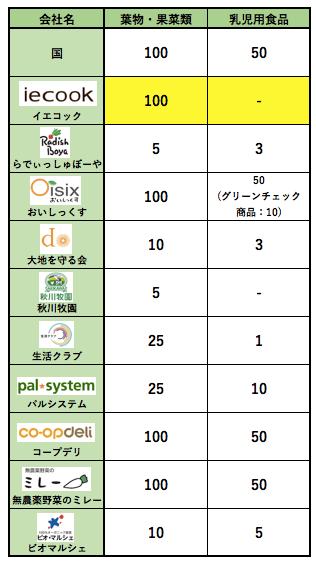 カット野菜宅配イエコックの口コミ・評判・メリット・デメリット8
