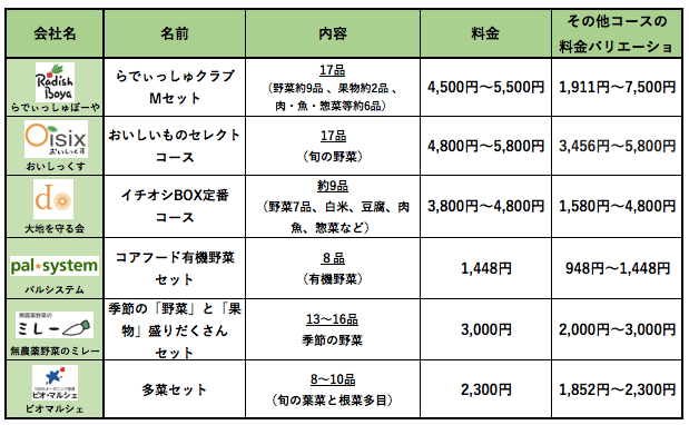 らでぃっしゅぼーやメリットデメリット・評判48