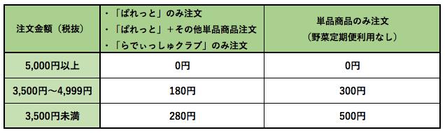 野菜宅配送料安い・無料3