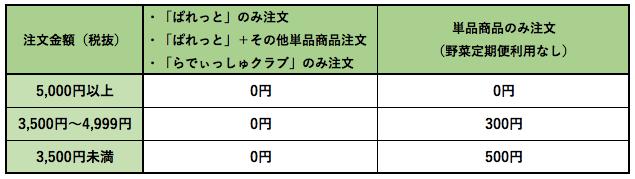 野菜宅配送料安い・無料4