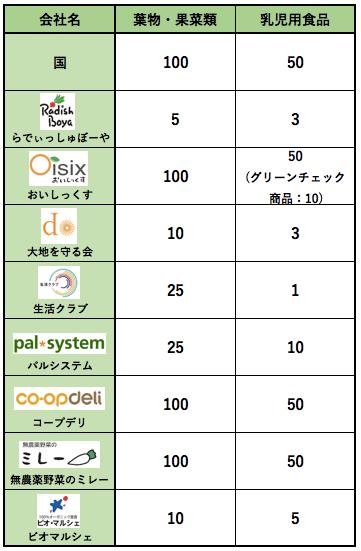 野菜宅配の選び方・ポイント2