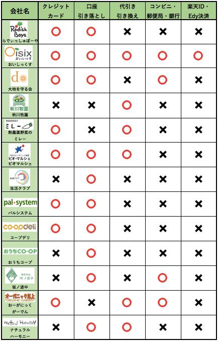野菜宅配支払い方法6