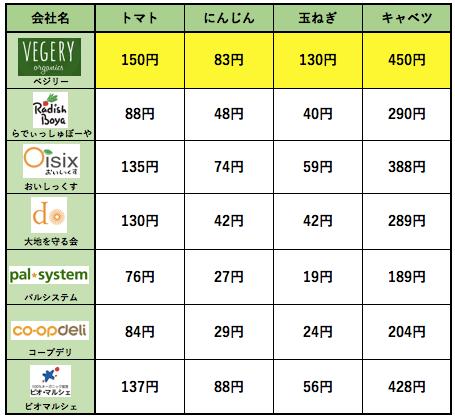 九州の野菜宅配ベジリーの口コミ・評判・メリット・デメリット5