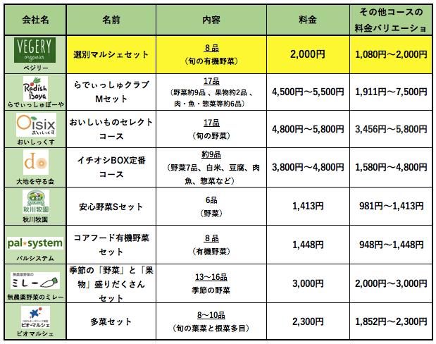 九州の野菜宅配ベジリーの口コミ・評判・メリット・デメリット6