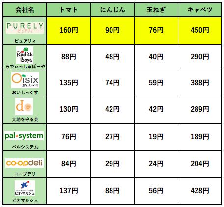 ピュアリィの口コミ・評判・メリット・デメリット14
