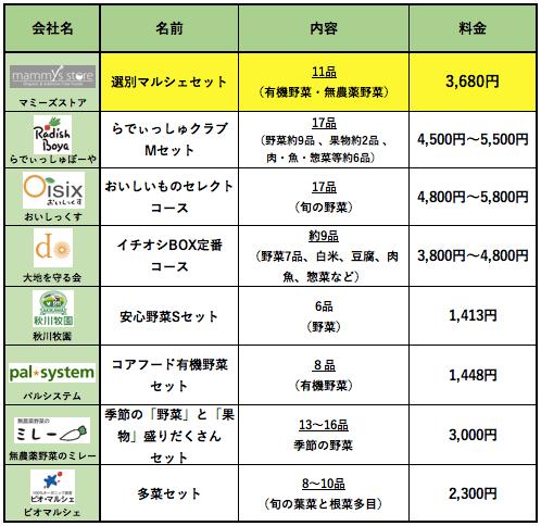 野菜宅配マミーズストアの口コミ・評判・メリット・デメリット・お試しセット感想19