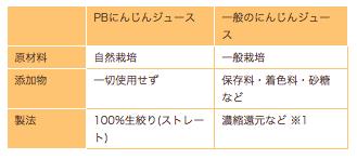 ピュアリィの口コミ・評判・メリット・デメリット11