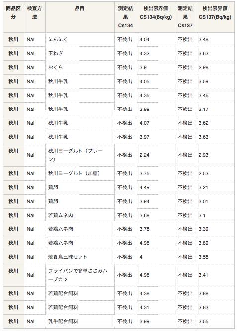 秋川牧園の新お試しセットの口コミ・他社比較・値段・おすすめ利用方法10