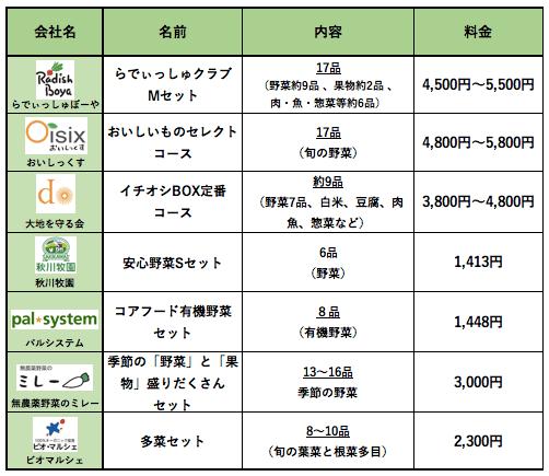 九州野菜王国の口コミ・比較ランキング・お試しセット体験談16