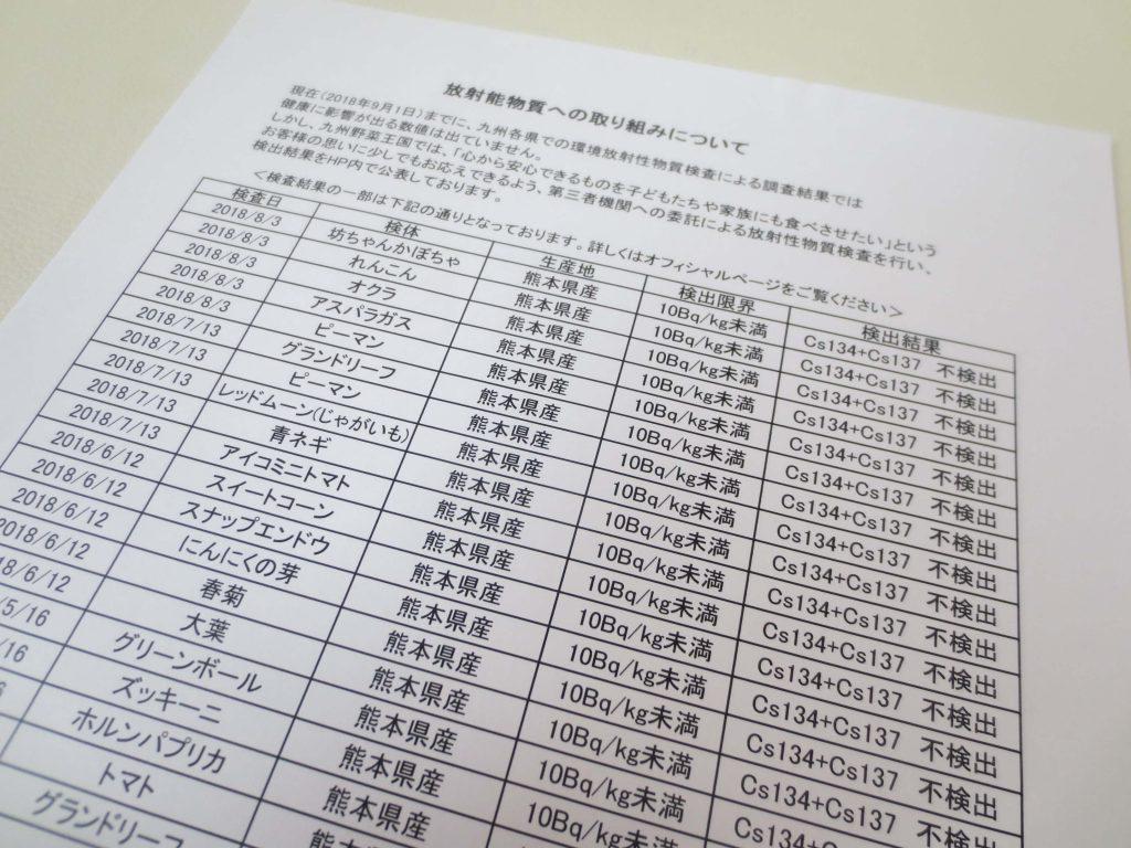 九州野菜王国の口コミ・比較ランキング・お試しセット体験談50