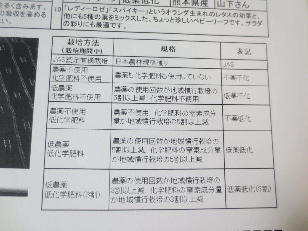 九州野菜王国の口コミ・比較ランキング・お試しセット体験談52