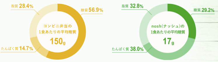 nosh(ナッシュ)の口コミ・評判・メリット・デメリット21