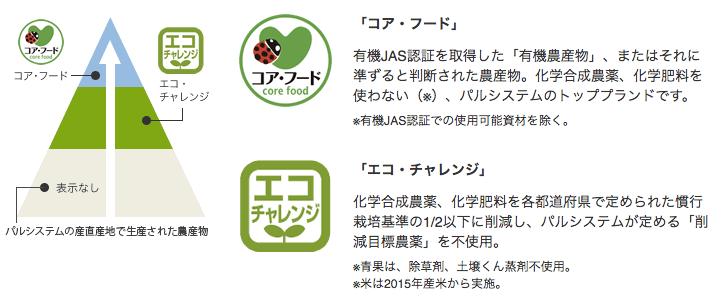 共働きにおすすめの有機野菜宅配の比較ランキング39