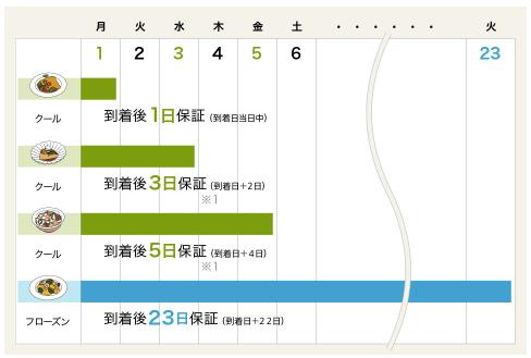 オイシックス・ミールキット・子供・しんちゃん49