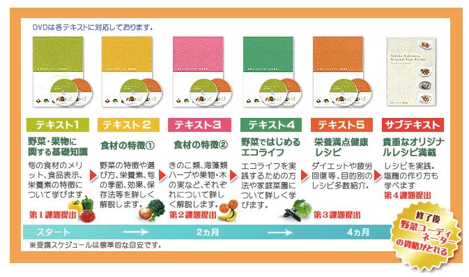 野菜コーディネーター養成講座・がくぶんの口コミ体験談23