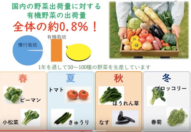 秋川牧園の講演会・安全な無農薬野菜・鶏肉・加工品が美味しい37