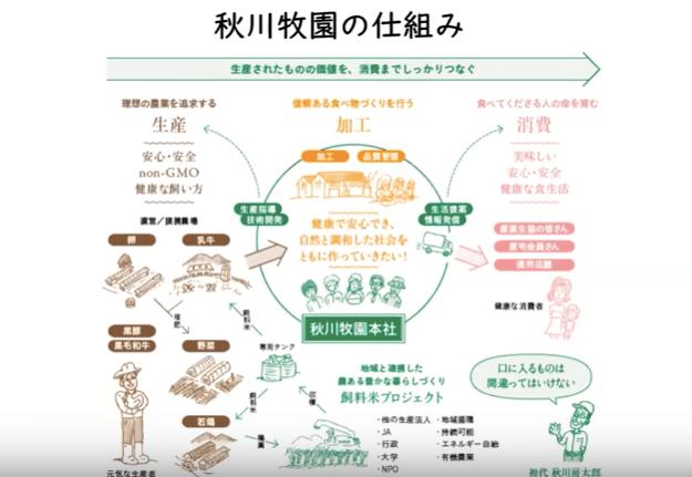 秋川牧園の講演会・安全な無農薬野菜・鶏肉・加工品が美味しい12