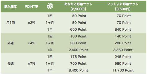 大分県の野菜宅配「ohana本舗」の有機野菜セットの口コミ・評判14