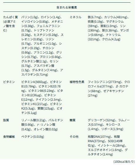 タベルモの生スピルリナの評判・口コミ・効果・味・栄養素・価格3