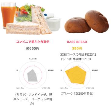 完全食ベースフードは美味しい?栄養価・値段・カロリーも紹介9