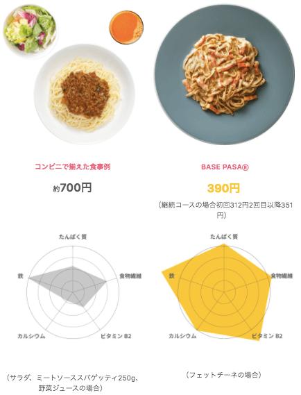 完全食ベースフードは美味しい?栄養価・値段・カロリーも紹介58