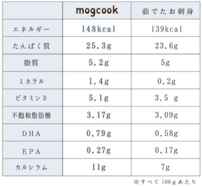 mogcookの魚の離乳食宅配の口コミ44