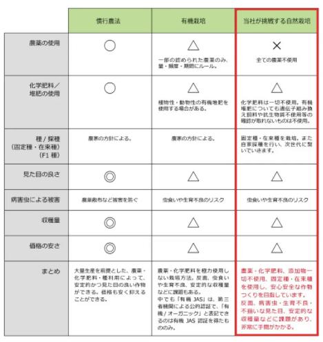 翔栄ファーム(SYOUEI FARM)の無農薬・自然栽培野菜を大手宅配と比較!37