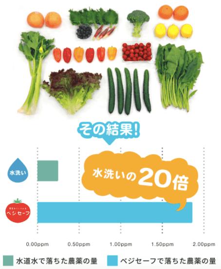 野菜の残留農薬除去スプレー「ベジセーフ」とは?成分・安全・効果10