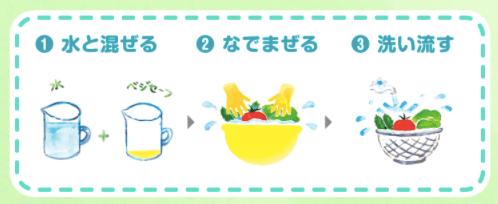 野菜の残留農薬除去スプレー「ベジセーフ」とは?成分・安全・効果41