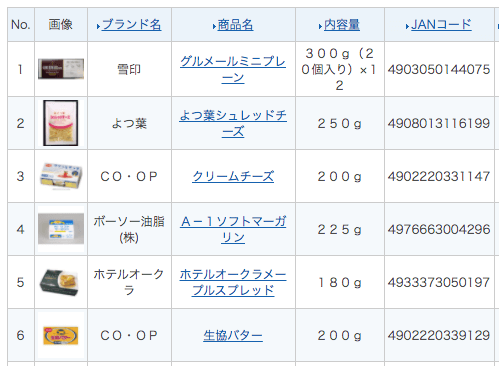 東海コープ(ぎふ・あいち・みえ)の野菜とミールキットの口コミと評判2