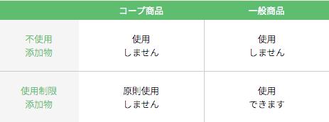 東海コープ(ぎふ・あいち・みえ)の野菜とミールキットの口コミと評判28
