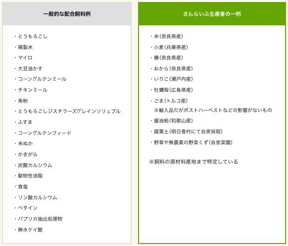 奈良の化学肥料・化学農薬不使用野菜宅配サービス「さん・らいふ」の口コミと評判10