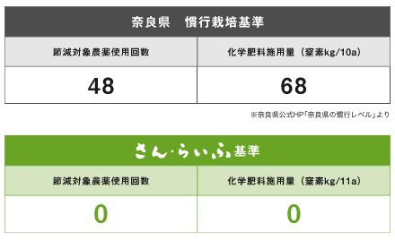 奈良の化学肥料・化学農薬不使用野菜宅配サービス「さん・らいふ」の口コミと評判9