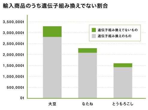 奈良の化学肥料・化学農薬不使用野菜宅配サービス「さん・らいふ」の口コミと評判12