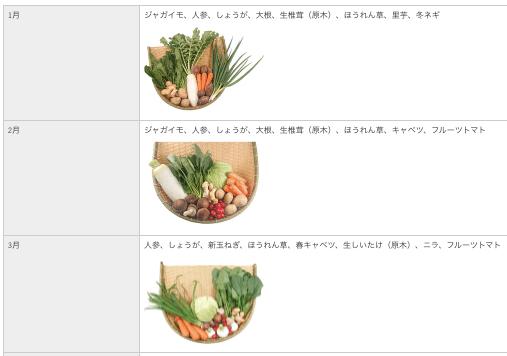 高知の有機野菜宅配「TABEGORO」の口コミ9