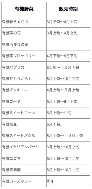 福岡・糸島の有機野菜・自然栽培野菜宅配の松の実ファーム:口コミ5